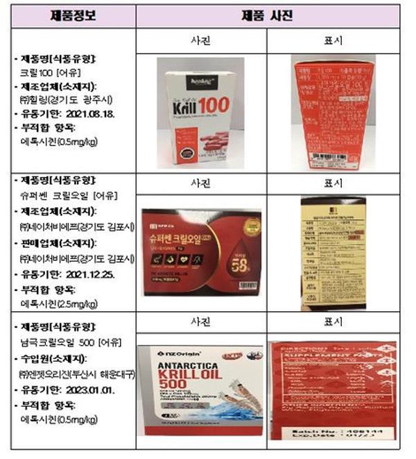 크릴오일 제품 41개 중 12개 '부적합'…항산화제 등 초과 검출